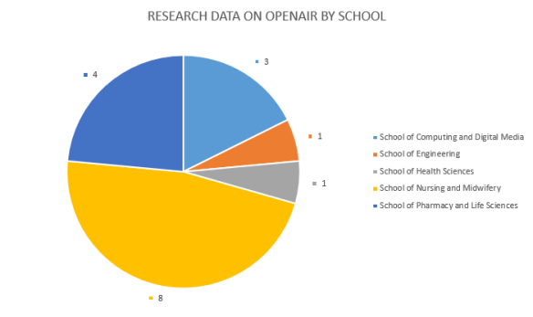 201801_OpenAIR_Data