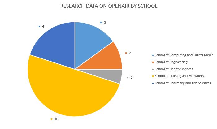 201804_OpenAIR_Data