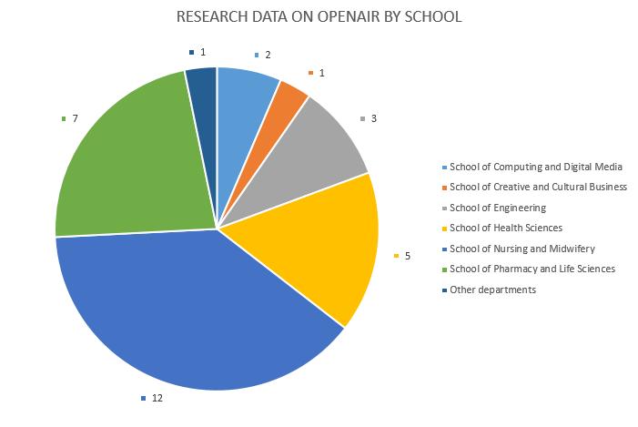 201812_OpenAIR_Data